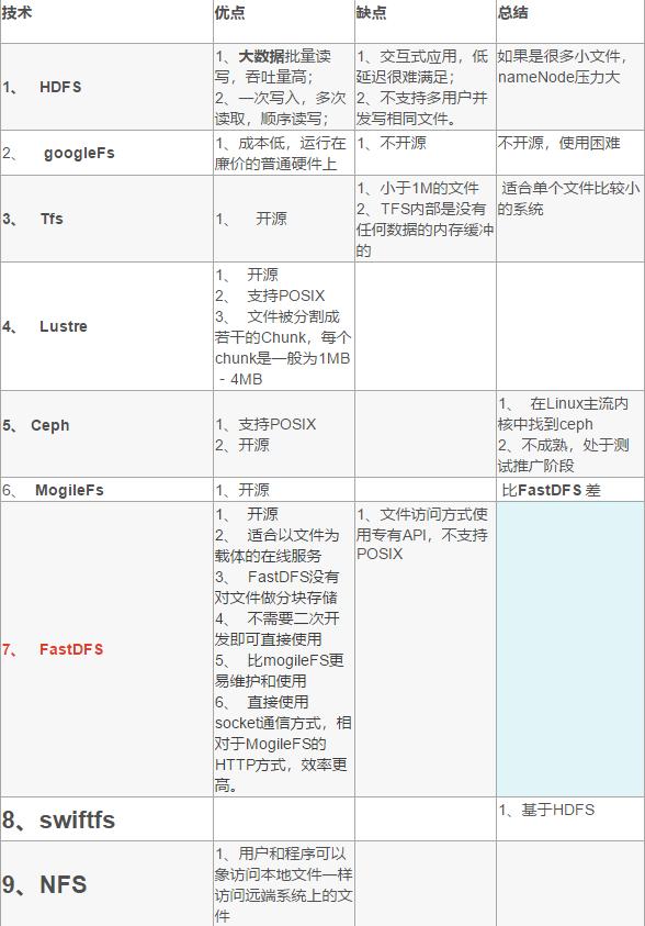 分布式文件系统对比图