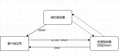 OAuth2.0简单架构